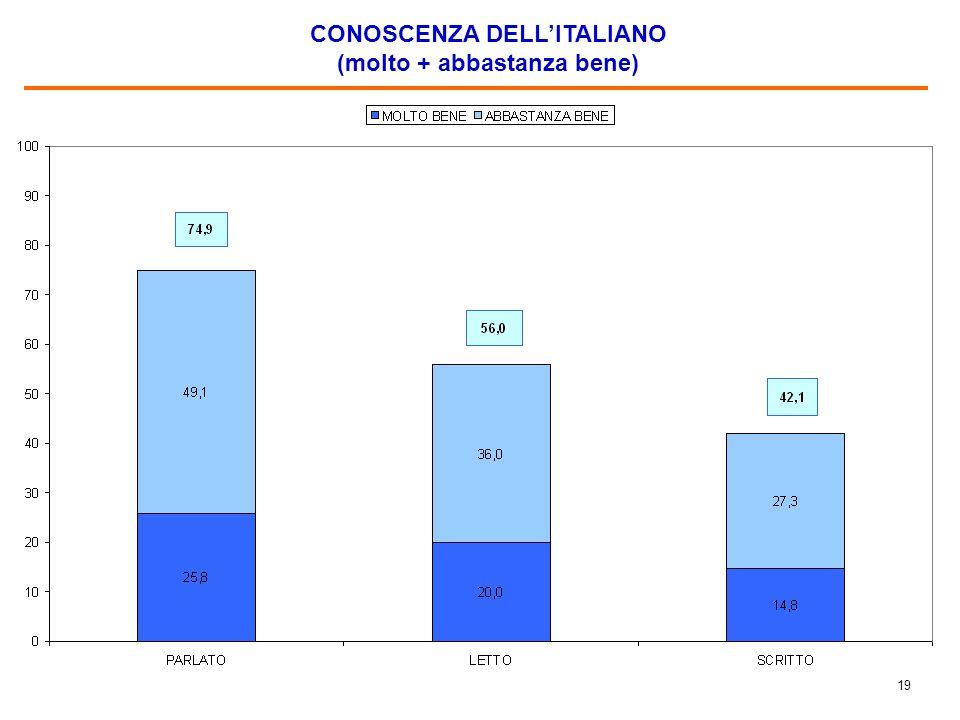 19 CONOSCENZA DELL'ITALIANO (molto + abbastanza bene)