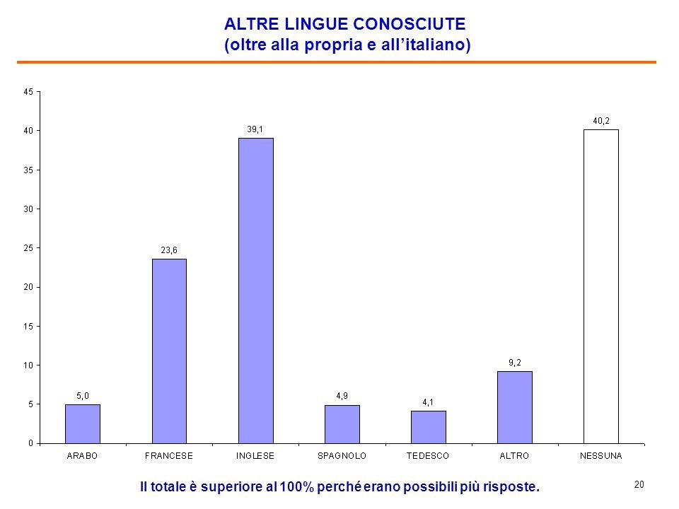 20 ALTRE LINGUE CONOSCIUTE (oltre alla propria e all'italiano) Il totale è superiore al 100% perché erano possibili più risposte.