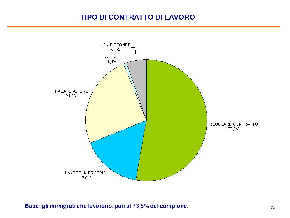 23 TIPO DI CONTRATTO DI LAVORO Base: gli immigrati che lavorano, pari al 73,5% del campione.