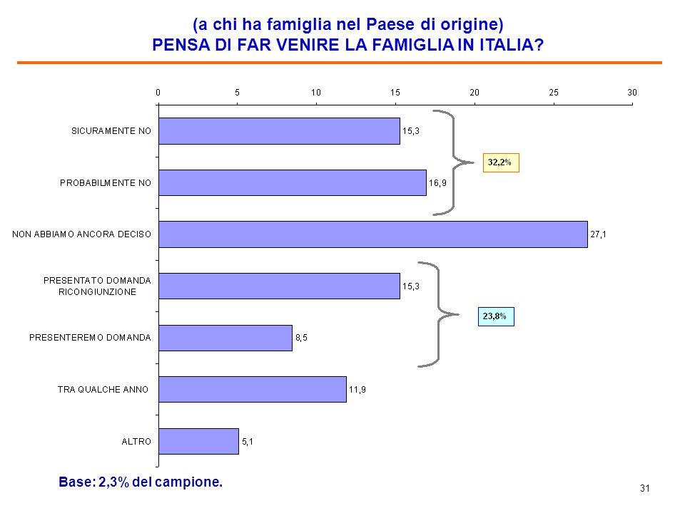 31 (a chi ha famiglia nel Paese di origine) PENSA DI FAR VENIRE LA FAMIGLIA IN ITALIA? Base: 2,3% del campione.