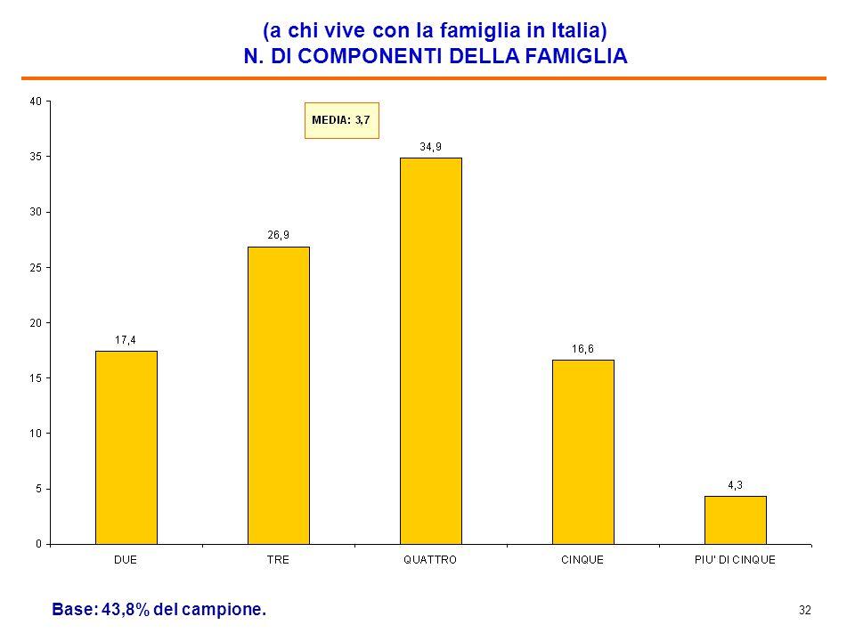 32 (a chi vive con la famiglia in Italia) N. DI COMPONENTI DELLA FAMIGLIA Base: 43,8% del campione.