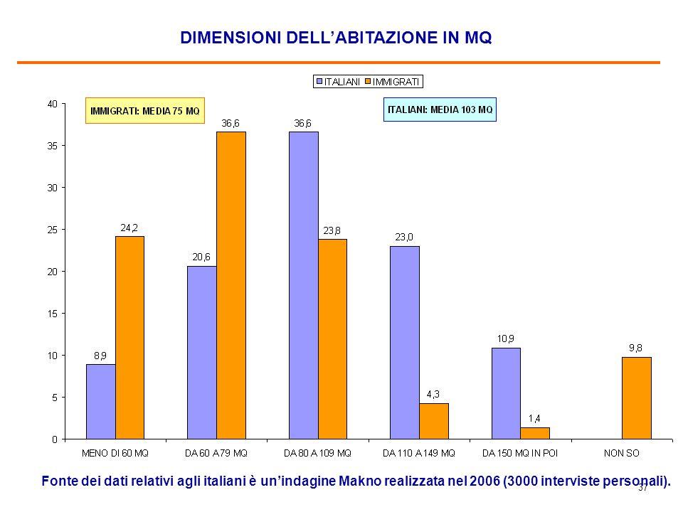 37 DIMENSIONI DELL'ABITAZIONE IN MQ Fonte dei dati relativi agli italiani è un'indagine Makno realizzata nel 2006 (3000 interviste personali).