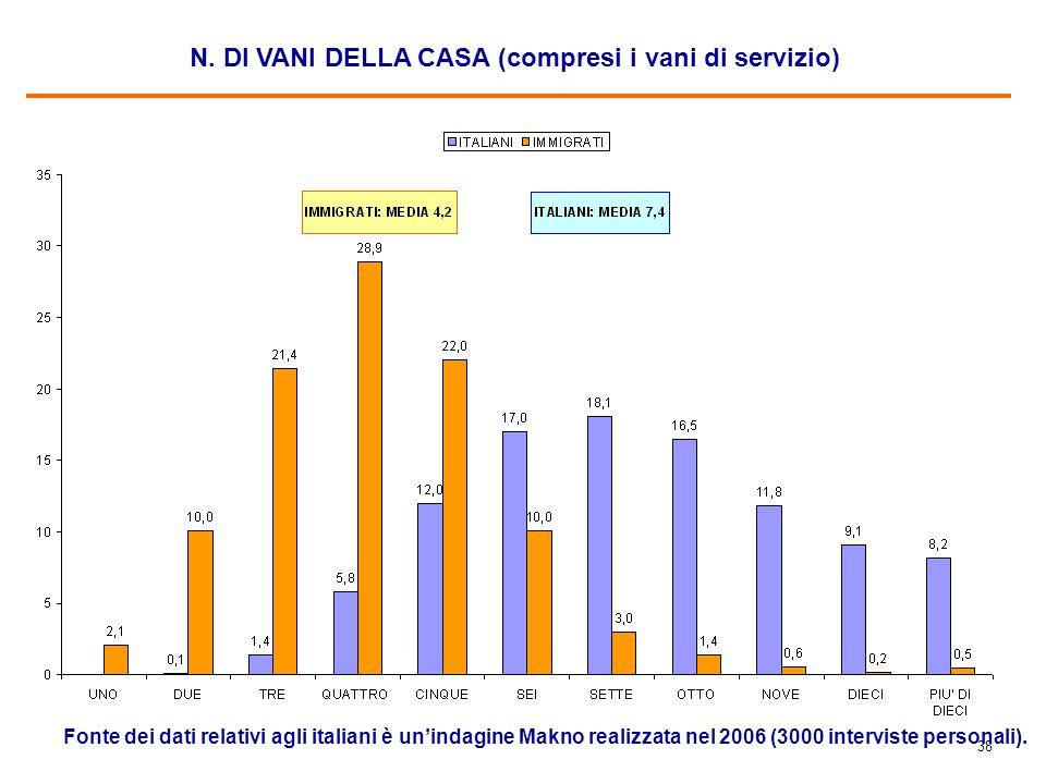 38 N. DI VANI DELLA CASA (compresi i vani di servizio) Fonte dei dati relativi agli italiani è un'indagine Makno realizzata nel 2006 (3000 interviste