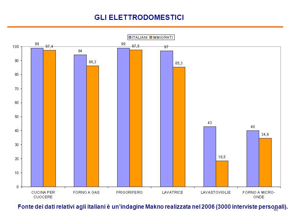 40 GLI ELETTRODOMESTICI Fonte dei dati relativi agli italiani è un'indagine Makno realizzata nel 2006 (3000 interviste personali).