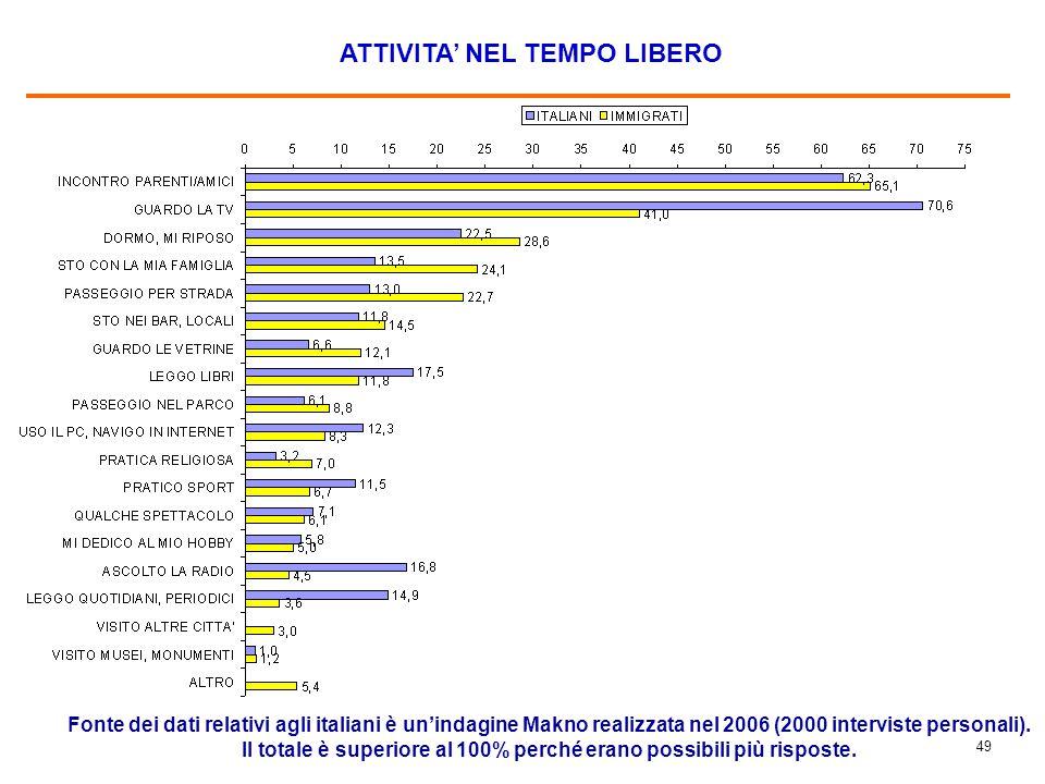 49 ATTIVITA' NEL TEMPO LIBERO Fonte dei dati relativi agli italiani è un'indagine Makno realizzata nel 2006 (2000 interviste personali). Il totale è s