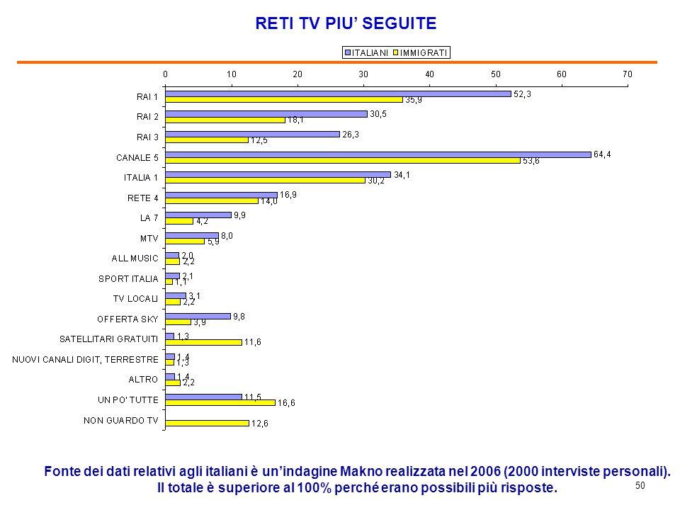 50 RETI TV PIU' SEGUITE Fonte dei dati relativi agli italiani è un'indagine Makno realizzata nel 2006 (2000 interviste personali). Il totale è superio