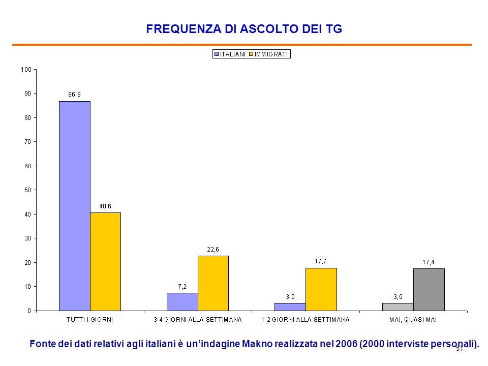 51 FREQUENZA DI ASCOLTO DEI TG Fonte dei dati relativi agli italiani è un'indagine Makno realizzata nel 2006 (2000 interviste personali).