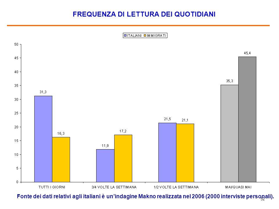 52 FREQUENZA DI LETTURA DEI QUOTIDIANI Fonte dei dati relativi agli italiani è un'indagine Makno realizzata nel 2006 (2000 interviste personali).