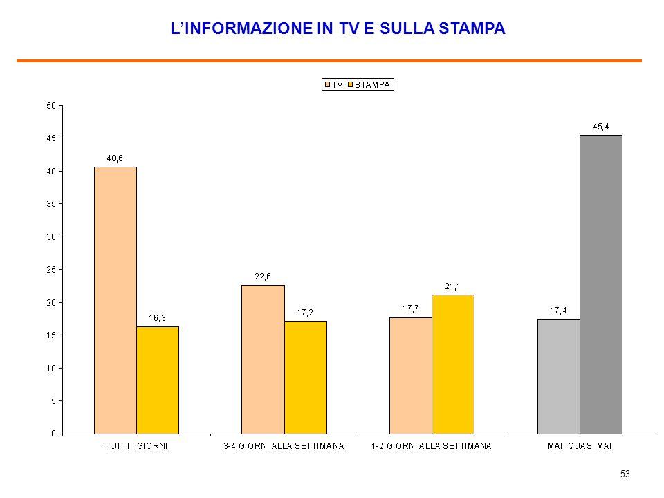 53 L'INFORMAZIONE IN TV E SULLA STAMPA