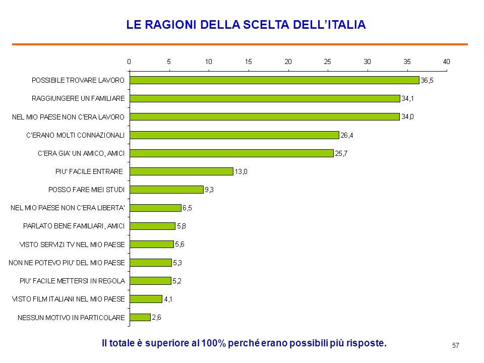 57 LE RAGIONI DELLA SCELTA DELL'ITALIA Il totale è superiore al 100% perché erano possibili più risposte.