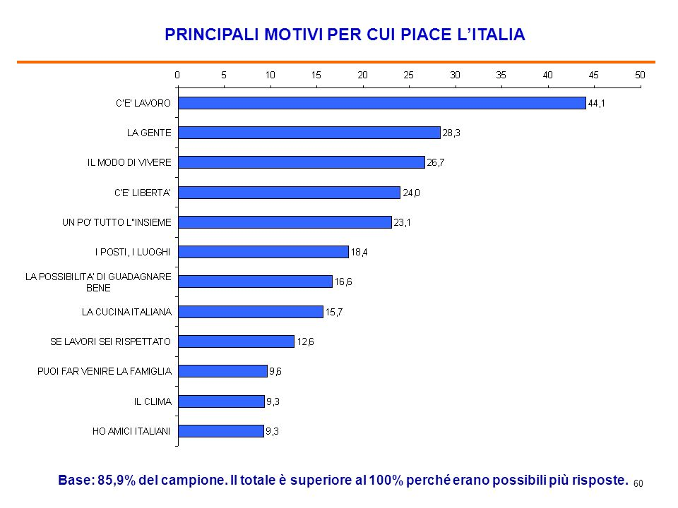 60 PRINCIPALI MOTIVI PER CUI PIACE L'ITALIA Base: 85,9% del campione. Il totale è superiore al 100% perché erano possibili più risposte.