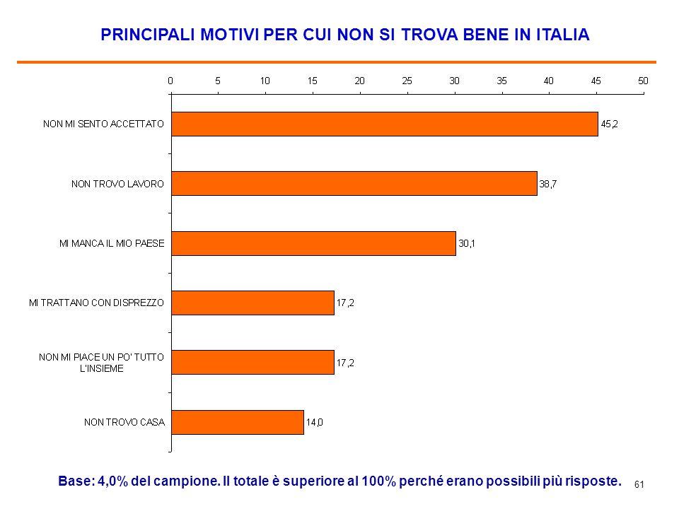 61 PRINCIPALI MOTIVI PER CUI NON SI TROVA BENE IN ITALIA Base: 4,0% del campione. Il totale è superiore al 100% perché erano possibili più risposte.