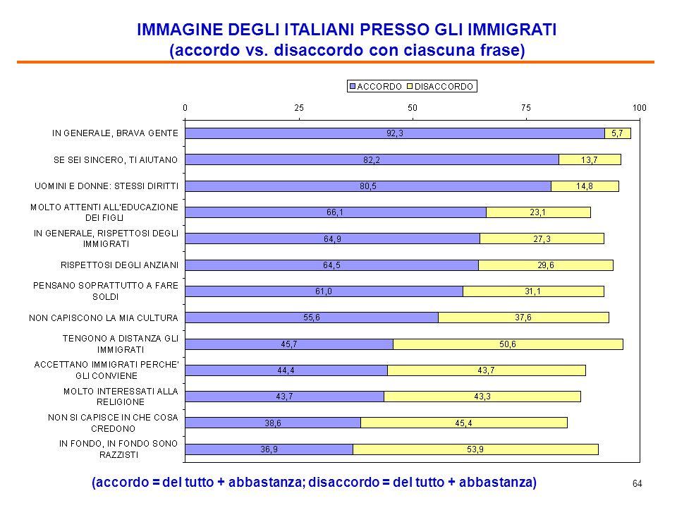 64 IMMAGINE DEGLI ITALIANI PRESSO GLI IMMIGRATI (accordo vs. disaccordo con ciascuna frase) (accordo = del tutto + abbastanza; disaccordo = del tutto