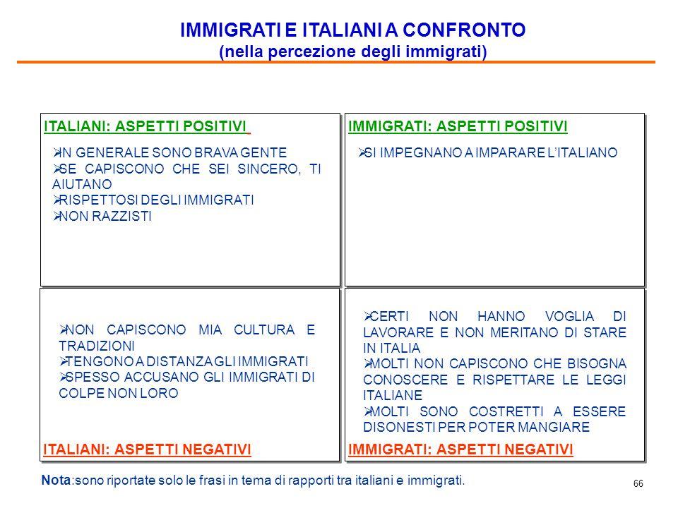 66 ITALIANI: ASPETTI POSITIVI IMMIGRATI: ASPETTI POSITIVI ITALIANI: ASPETTI NEGATIVI IMMIGRATI: ASPETTI NEGATIVI Nota:sono riportate solo le frasi in