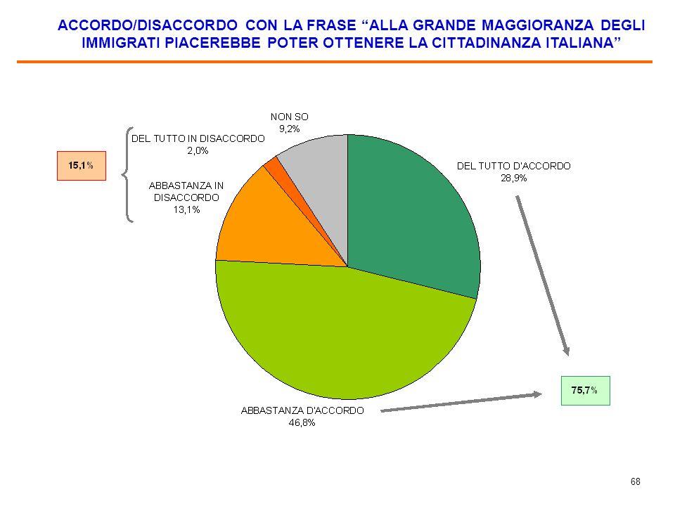 """68 ACCORDO/DISACCORDO CON LA FRASE """"ALLA GRANDE MAGGIORANZA DEGLI IMMIGRATI PIACEREBBE POTER OTTENERE LA CITTADINANZA ITALIANA"""""""