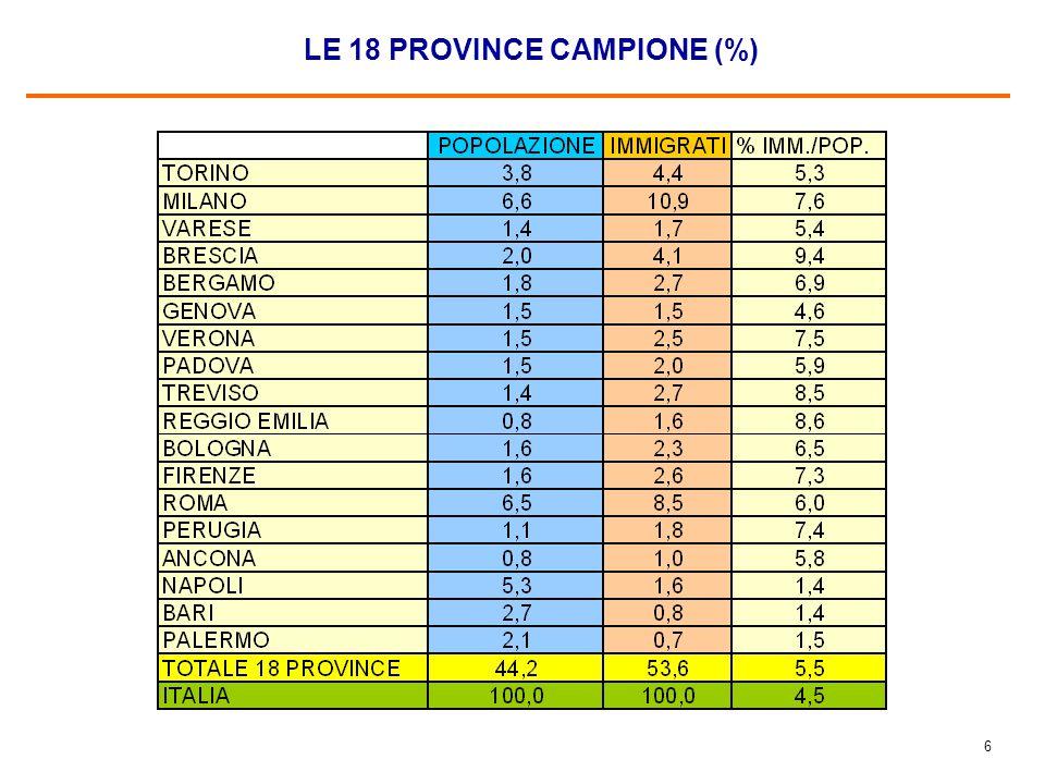6 LE 18 PROVINCE CAMPIONE (%)