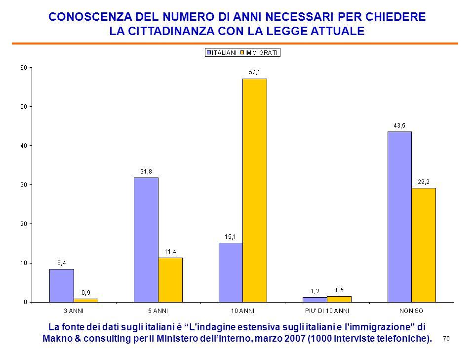 """70 CONOSCENZA DEL NUMERO DI ANNI NECESSARI PER CHIEDERE LA CITTADINANZA CON LA LEGGE ATTUALE La fonte dei dati sugli italiani è """"L'indagine estensiva"""