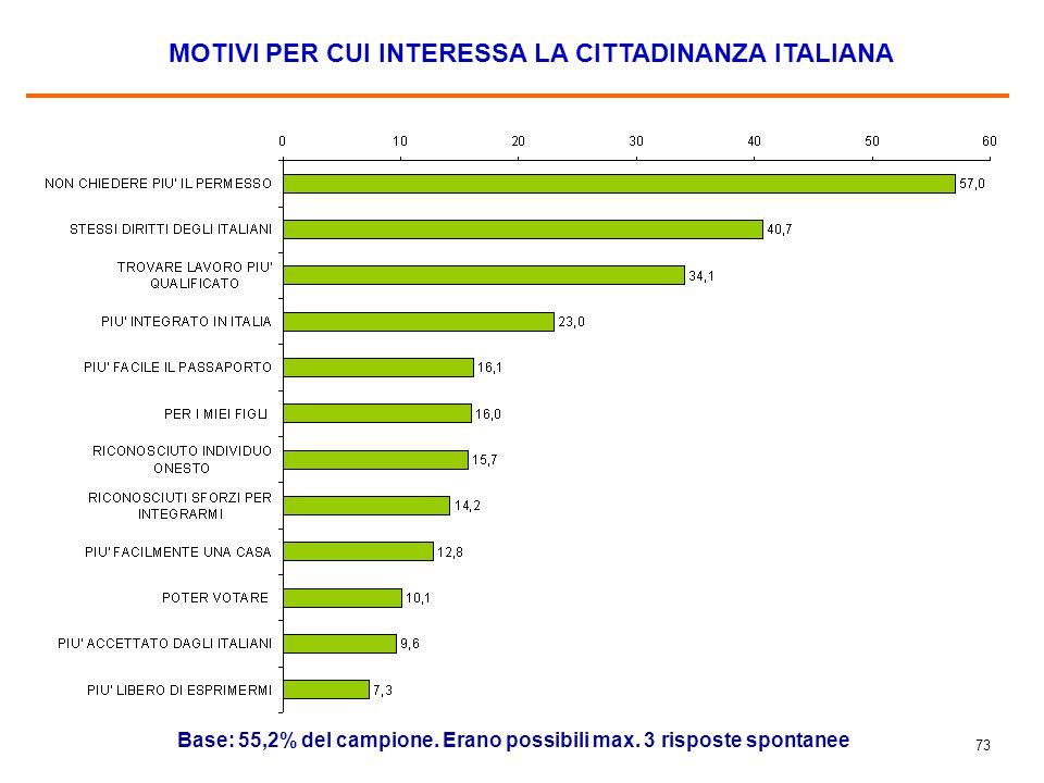 73 MOTIVI PER CUI INTERESSA LA CITTADINANZA ITALIANA Base: 55,2% del campione. Erano possibili max. 3 risposte spontanee
