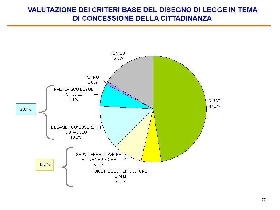 77 VALUTAZIONE DEI CRITERI BASE DEL DISEGNO DI LEGGE IN TEMA DI CONCESSIONE DELLA CITTADINANZA