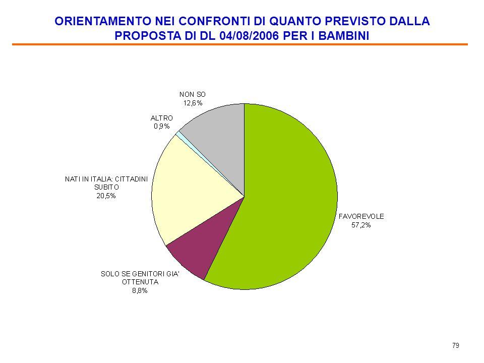 79 ORIENTAMENTO NEI CONFRONTI DI QUANTO PREVISTO DALLA PROPOSTA DI DL 04/08/2006 PER I BAMBINI