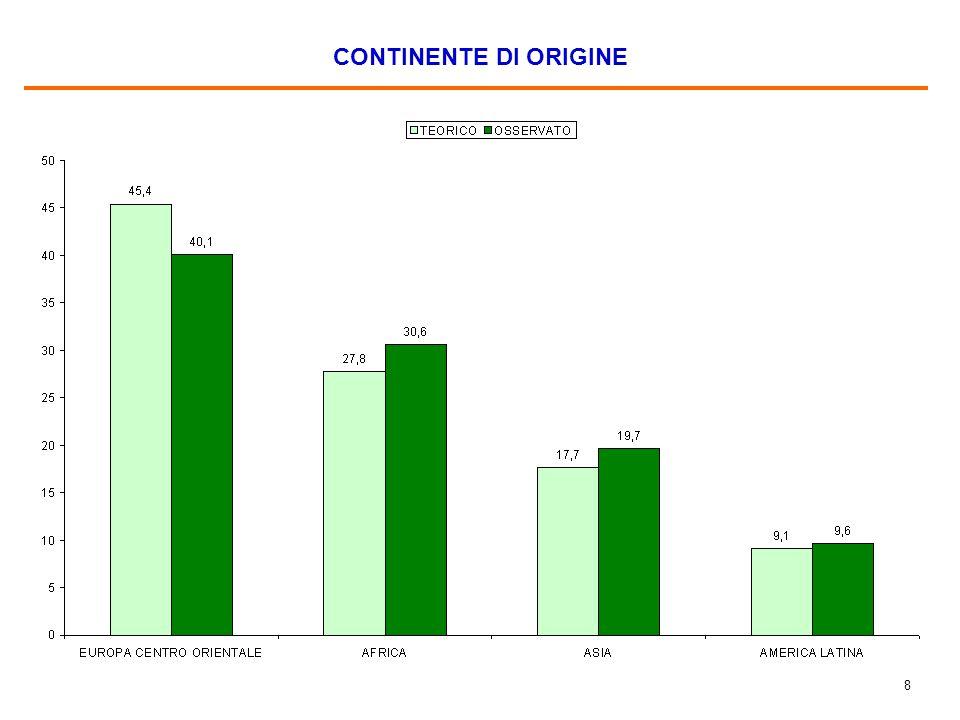 49 ATTIVITA' NEL TEMPO LIBERO Fonte dei dati relativi agli italiani è un'indagine Makno realizzata nel 2006 (2000 interviste personali).