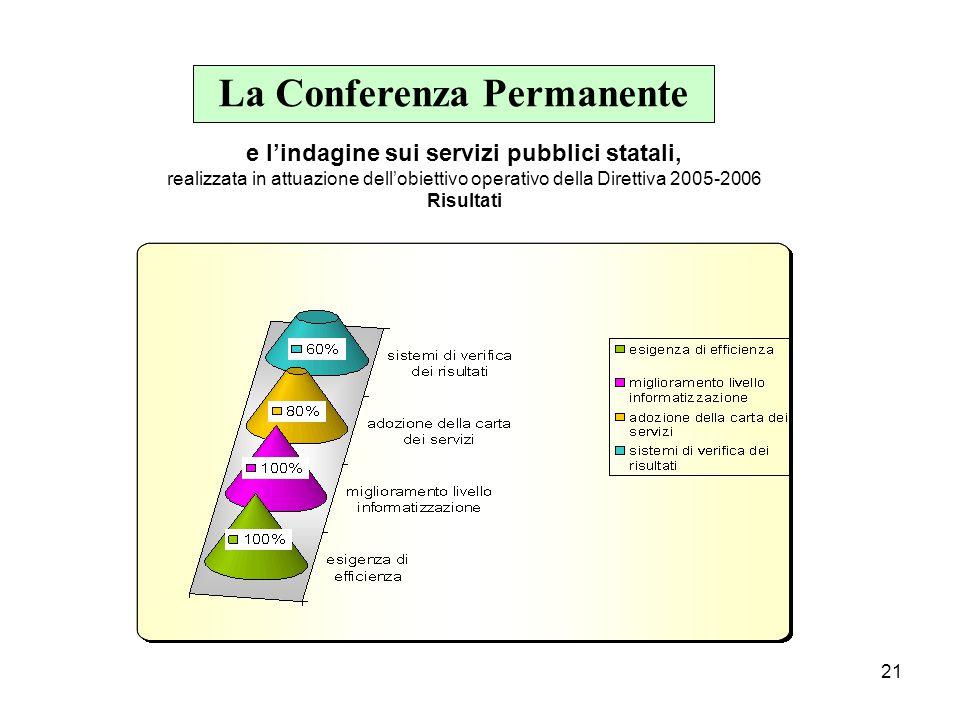 21 La Conferenza Permanente e l'indagine sui servizi pubblici statali, realizzata in attuazione dell'obiettivo operativo della Direttiva 2005-2006 Risultati