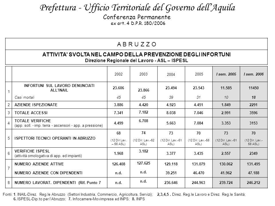 Prefettura - Ufficio Territoriale del Governo dell'Aquila Conferenza Permanente ex art.