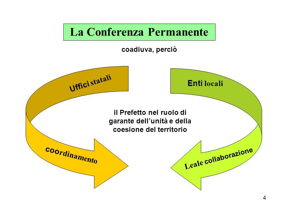 4 La Conferenza Permanente Uffici statali coo rdinamento Enti locali Leale collaborazione il Prefetto nel ruolo di garante dell'unità e della coesione del territorio coadiuva, perciò