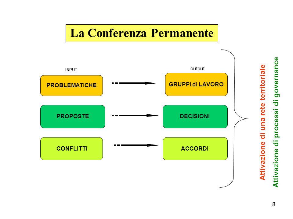 8 La Conferenza Permanente PROBLEMATICHE PROPOSTE CONFLITTI Attivazione di una rete territoriale Attivazione di processi di governance GRUPPI di LAVORO ACCORDI DECISIONI INPUT output