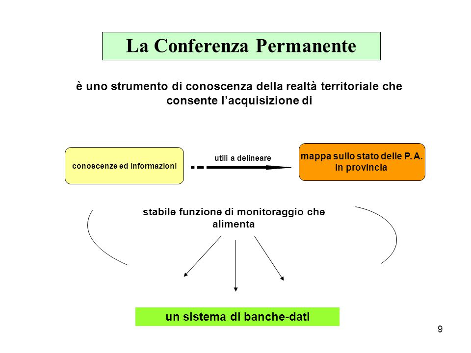 9 La Conferenza Permanente è uno strumento di conoscenza della realtà territoriale che consente l'acquisizione di conoscenze ed informazioni mappa sullo stato delle P.