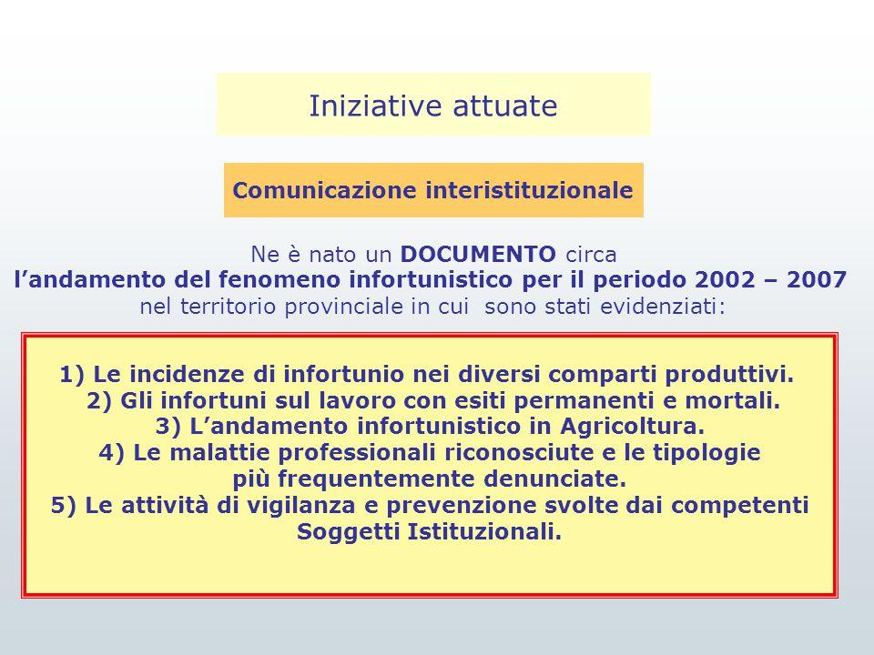 Iniziative attuate Comunicazione interistituzionale Ne è nato un DOCUMENTO circa l'andamento del fenomeno infortunistico per il periodo 2002 – 2007 ne