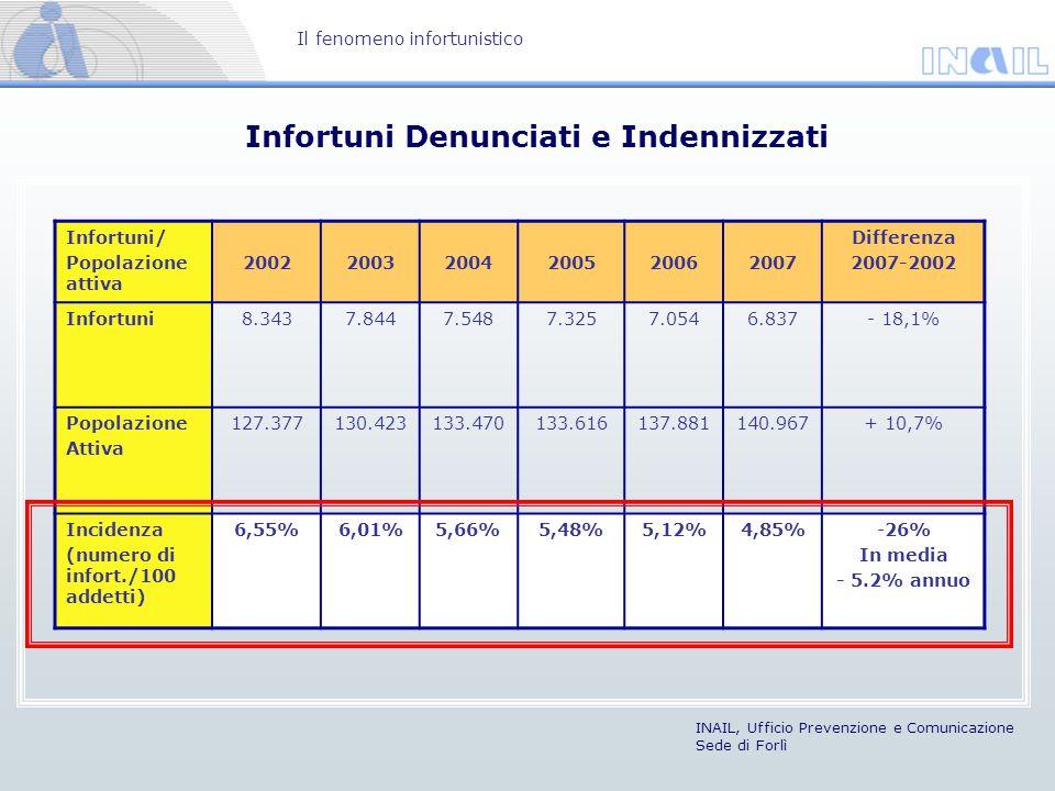 Infortuni Denunciati e Indennizzati Il fenomeno infortunistico INAIL, Ufficio Prevenzione e Comunicazione Sede di Forlì Infortuni/ Popolazione attiva