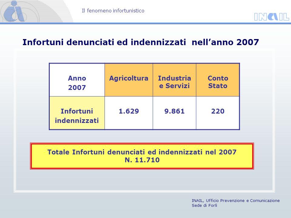 Infortuni denunciati ed indennizzati nell'anno 2007 Il fenomeno infortunistico INAIL, Ufficio Prevenzione e Comunicazione Sede di Forlì Anno 2007 Agri