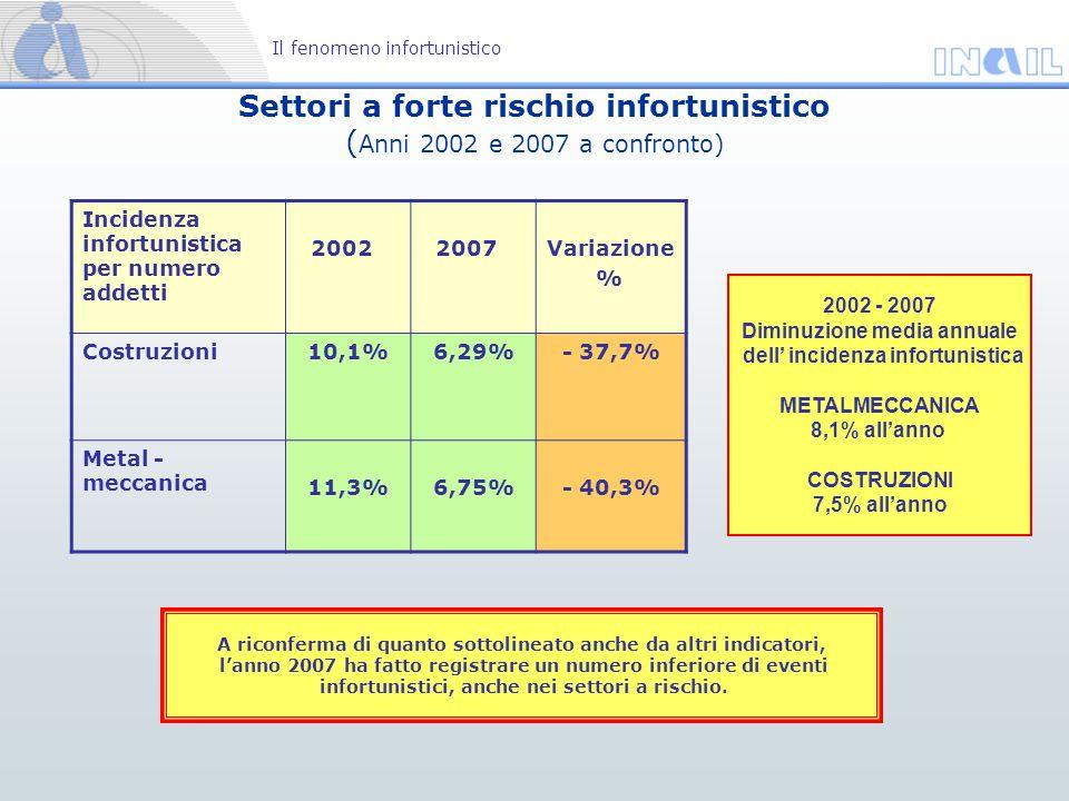 Settori a forte rischio infortunistico ( Anni 2002 e 2007 a confronto) Il fenomeno infortunistico A riconferma di quanto sottolineato anche da altri i
