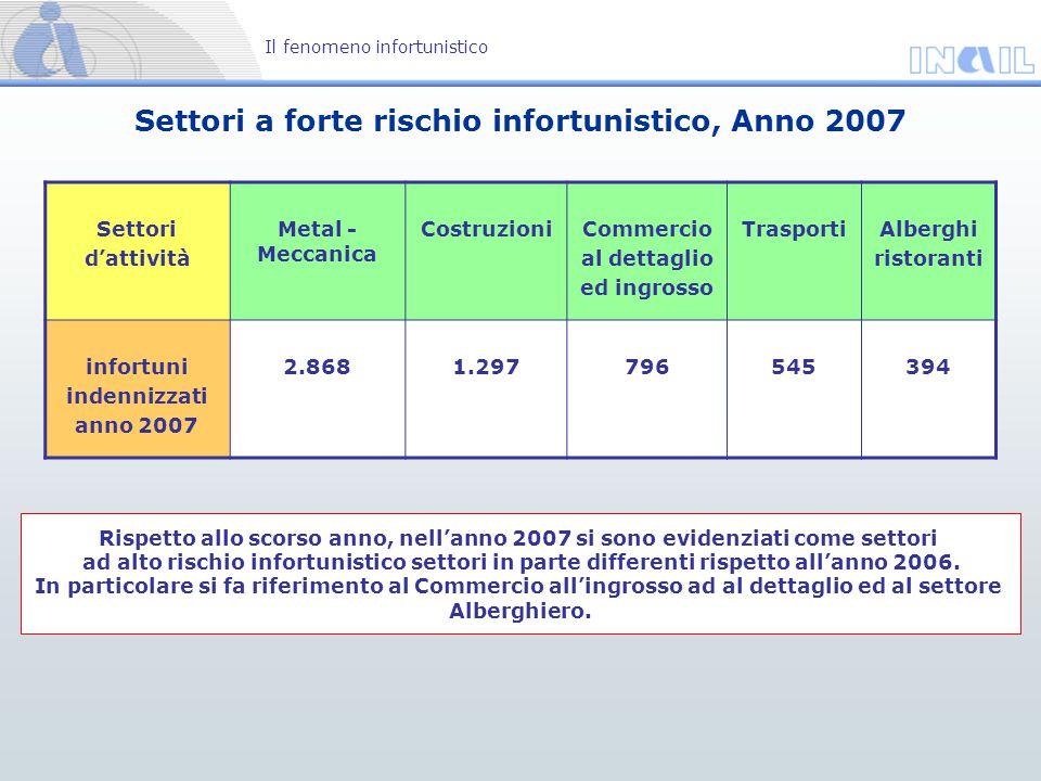 Settori a forte rischio infortunistico, Anno 2007 Il fenomeno infortunistico Rispetto allo scorso anno, nell'anno 2007 si sono evidenziati come settor