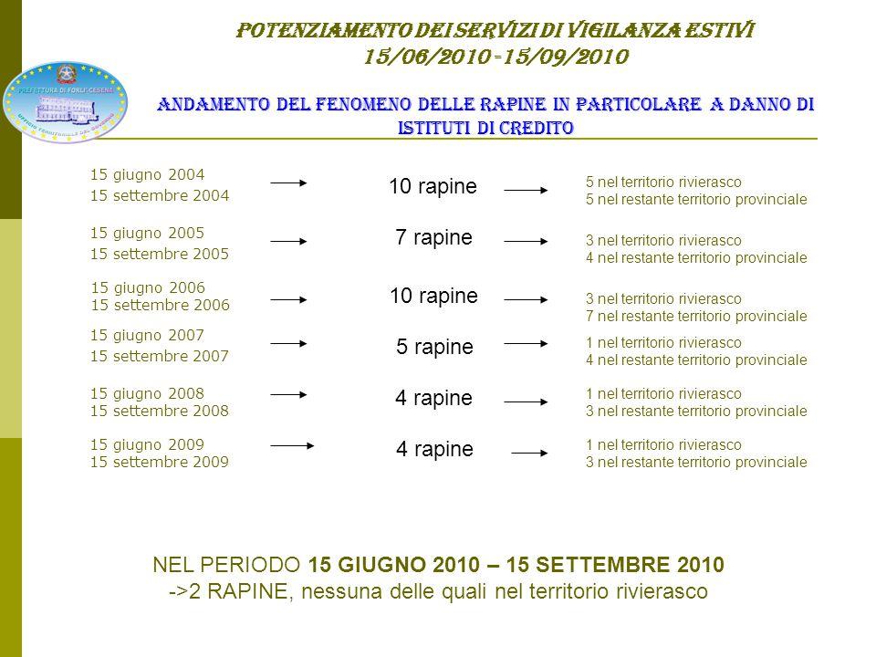 POTENZIAMENTO DEI SERVIZI DI VIGILANZA ESTIVI 15/06/2010 -15/09/2010 Nr.