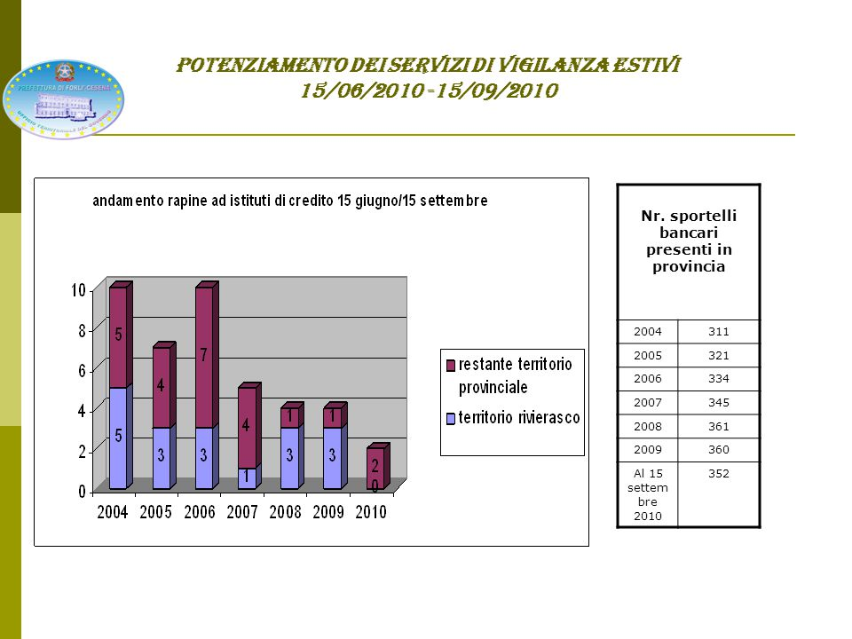 POTENZIAMENTO DEI SERVIZI DI VIGILANZA ESTIVI 15/06/2010 -15/09/2010 SICUREZZA NELLA CIRCOLAZIONE STRADALE VIOLAZIONI CONTESTATE IN MATERIA DI SICUREZZA STRADALE DAL 15 GIUGNO AL 15 SETTEMBRE DAL 15 GIUGNO AL 15 SETTEMBRE art.186/2° - guida sotto l influenza di alcool art.142/9° limiti velocità art.187/1° guida sotto l influenza di stupefacenti art.148/12°-14°- 15° sorpasso art.179/2° cronotachigrafo art.189/1° comportamento in caso di incidenti 2006171691640155 2007216462552218 200824826223398 2009181411641133 201016922836131