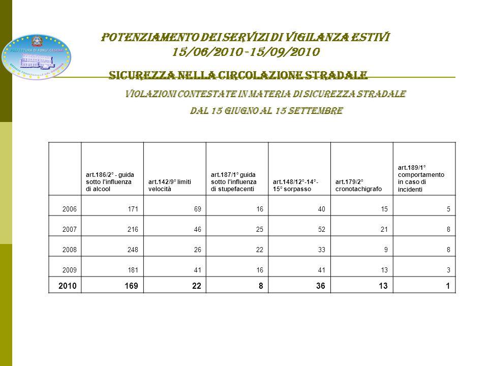 POTENZIAMENTO DEI SERVIZI DI VIGILANZA ESTIVI 15/06/2010 -15/09/2010 SICUREZZA NELLA CIRCOLAZIONE STRADALE Punti complessivamente decurtati: ANNO 2006: 3.180 ANNO 2007: 3.680 ANNO 2008: 3.460