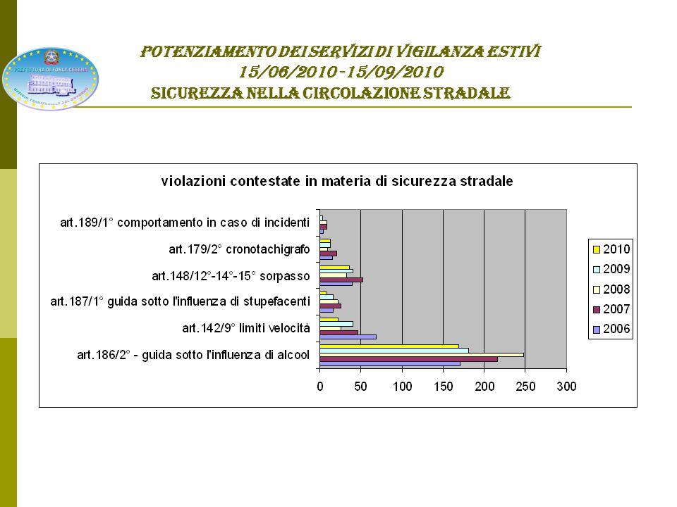 POTENZIAMENTO DEI SERVIZI DI VIGILANZA ESTIVI 15/06/2010 -15/09/2010 SICUREZZA NELLA CIRCOLAZIONE STRADALE INCIDENTI STRADALI* * Con lesioni Dati forniti da Area III – Prefettura Forlì-Cesena Anno 2006Anno 2007Anno 2008Anno 2009Anno 2010 Conseguenti a guida in stato di ebbrezza 2831522 Conseguenti a guida sotto l'effetto di stupefacenti 04025 TOTALE INCIDENTI 365376279382354
