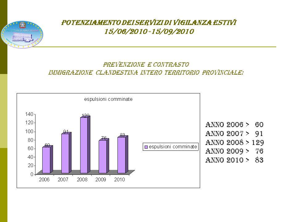 POTENZIAMENTO DEI SERVIZI DI VIGILANZA ESTIVI 15/06/2010 -15/09/2010 RICHIESTE pervenute AI NUMERI 112/113 ANNO 2008 > 1143 ANNO 2009 > 1009 ANNO 2010 > 1084 ANNO 2008 > 12550 ANNO 2009 > 11682 ANNO 2010 > 12013 riviera Territorio prov.le