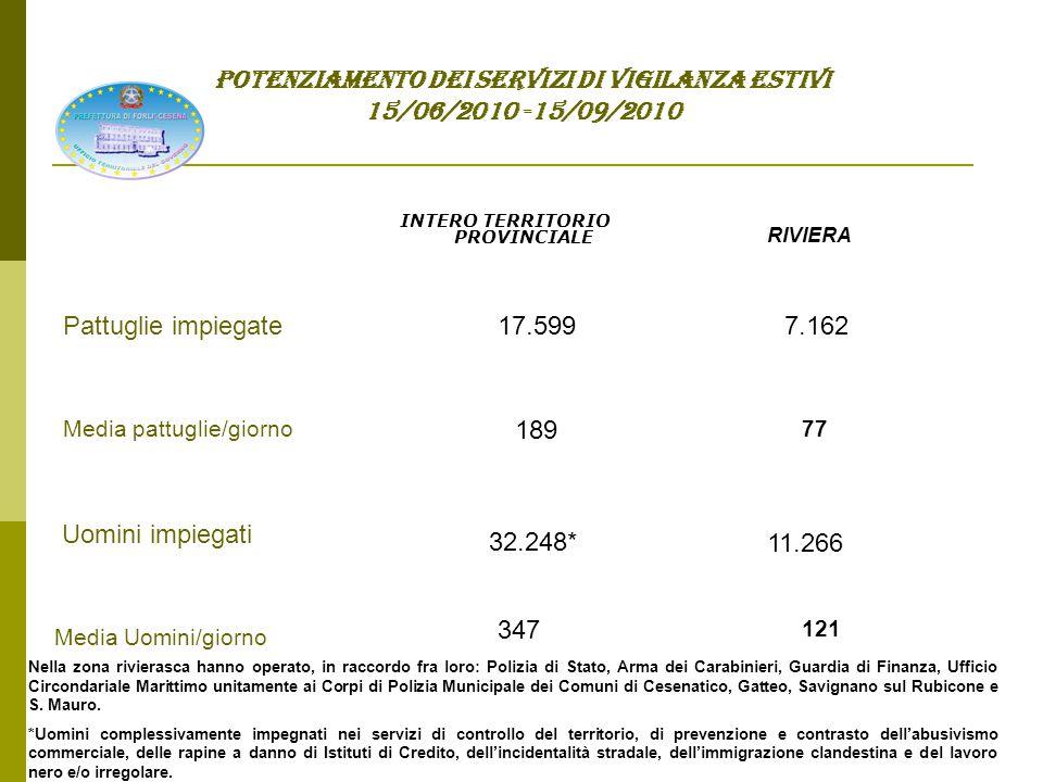 POTENZIAMENTO DEI SERVIZI DI VIGILANZA ESTIVI 15/06/2010 -15/09/2010 Sicurezza a mare assicurata grazie al raccordo fra l'Ufficio Circondariale Marittimo di Cesenatico, l'Arma dei Carabinieri e i Vigili del Fuoco che hanno potuto disporre di uno specifico presidio acquatico dislocato a Cesenatico, che - avvalendosi di un mezzo nautico e di tre unità di personale - ha quindi effettuato 14 interventi Ufficio Circondariale Marittimo 7 Uomini giornalmente impiegati 172 ore di navigazione 1042 miglia percorse dai mezzi navali Arma dei Carabinieri Settimanalmente, è stata pianificata la presenza di una pattuglia e di una unità navale lungo i 10 km.