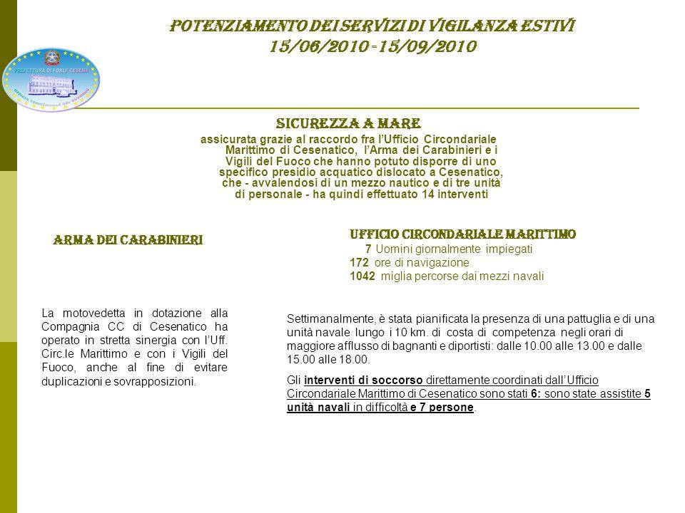 POTENZIAMENTO DEI SERVIZI DI VIGILANZA ESTIVI 15/06/2010 -15/09/2010 Sicurezza in frontiera (Aeroporto L.Ridolfi di Forlì): Ufficio Polizia di Frontiera c/o Aeroporto – Arma dei Carabinieri – Guardia di Finanza Potenziamento dei servizi di vigilanza e di prevenzione generale che hanno consentito di assicurare controlli adeguati anche a fronte dell'elevato numero di passeggeri – 222.105 fra giugno e agosto - con un incremento del 21.6% rispetto allo stesso periodo dello scorso anno.* N.