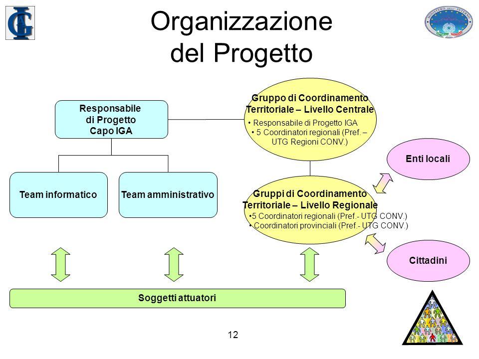 12 Organizzazione del Progetto Responsabile di Progetto Capo IGA Team informaticoTeam amministrativo Gruppo di Coordinamento Territoriale – Livello Centrale Responsabile di Progetto IGA 5 Coordinatori regionali (Pref.