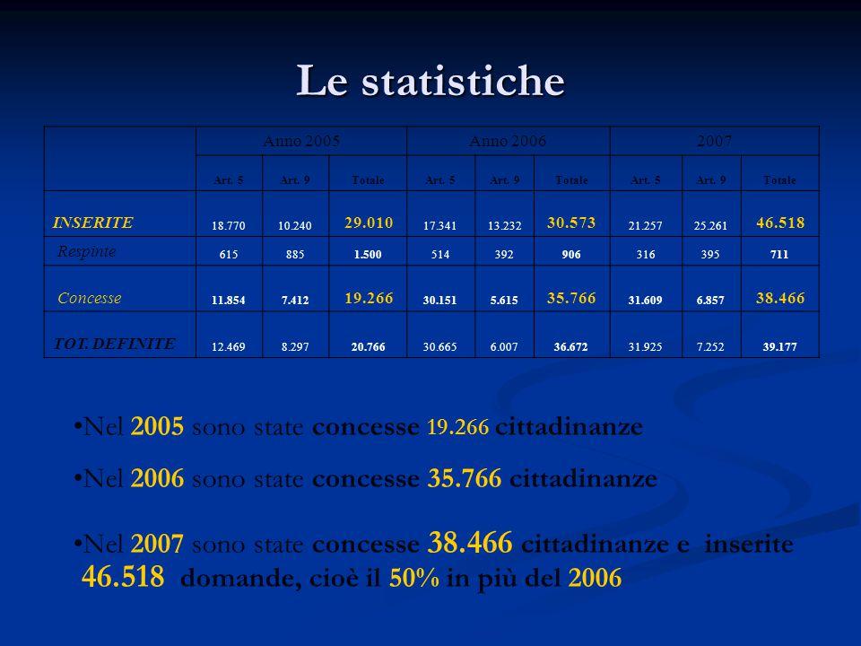 Le statistiche Nel 2005 sono state concesse 19.266 cittadinanze Nel 2006 sono state concesse 35.766 cittadinanze Nel 2007 sono state concesse 38.466 c