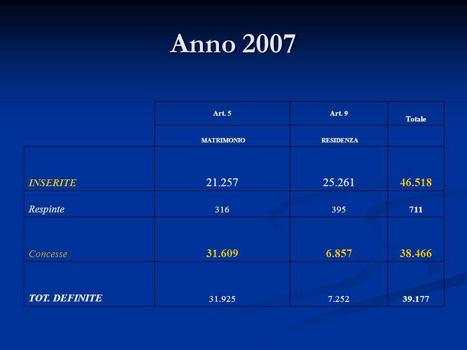 Anno 2007 Art. 5Art. 9 Totale MATRIMONIO RESIDENZA INSERITE 21.25725.26146.518 Respinte 316395711 Concesse 31.6096.85738.466 TOT. DEFINITE 31.9257.252