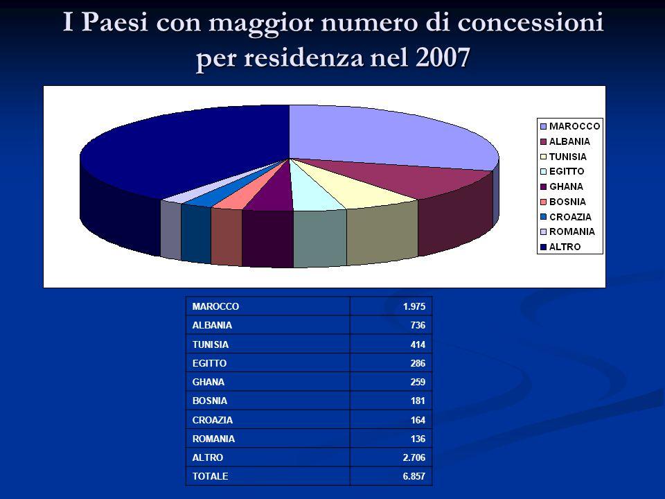 I Paesi con maggior numero di concessioni per residenza nel 2007 MAROCCO1.975 ALBANIA736 TUNISIA414 EGITTO286 GHANA259 BOSNIA181 CROAZIA164 ROMANIA136