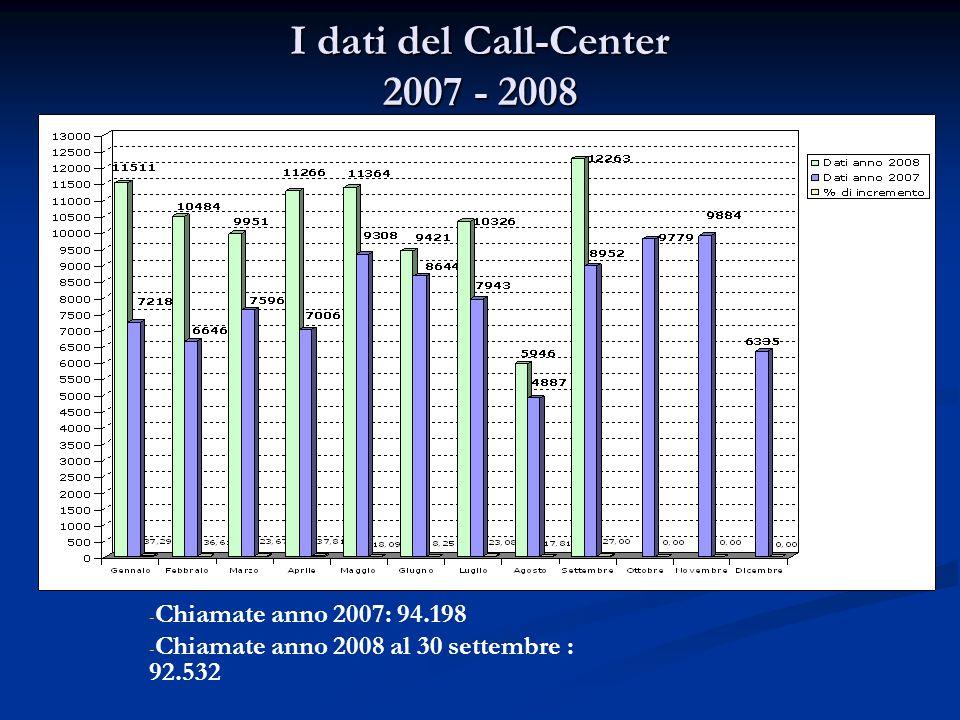 I dati del Call-Center 2007 - 2008 - - Chiamate anno 2007: 94.198 - - Chiamate anno 2008 al 30 settembre : 92.532
