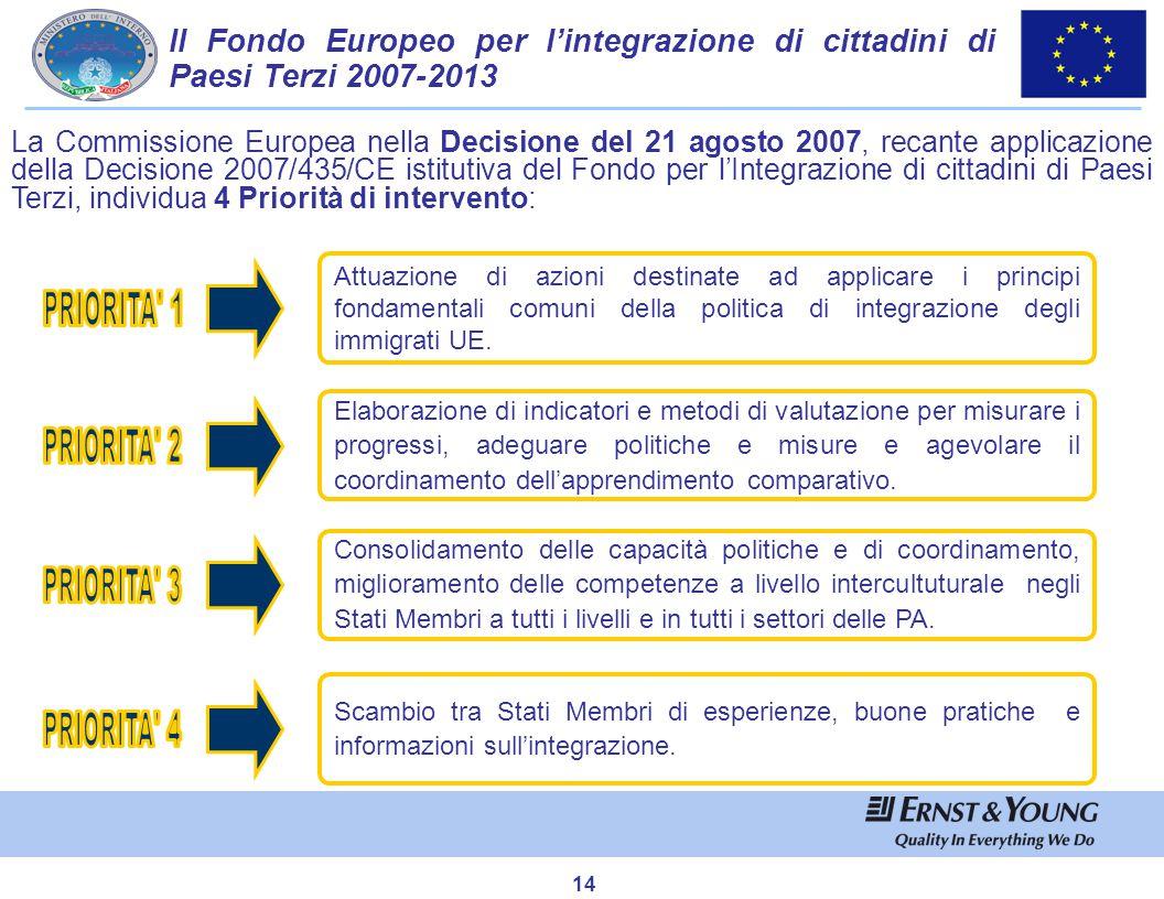 14 Attuazione di azioni destinate ad applicare i principi fondamentali comuni della politica di integrazione degli immigrati UE. Elaborazione di indic