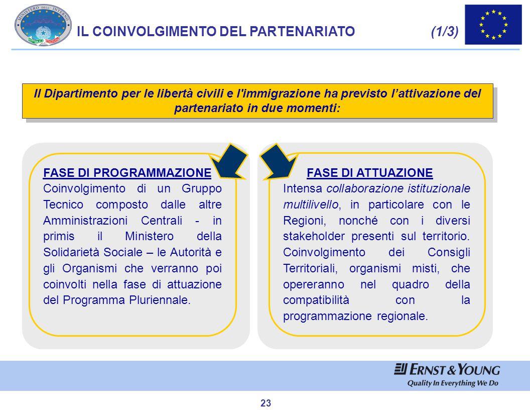 23 IL COINVOLGIMENTO DEL PARTENARIATO (1/3) Il Dipartimento per le libertà civili e l'immigrazione ha previsto l'attivazione del partenariato in due m
