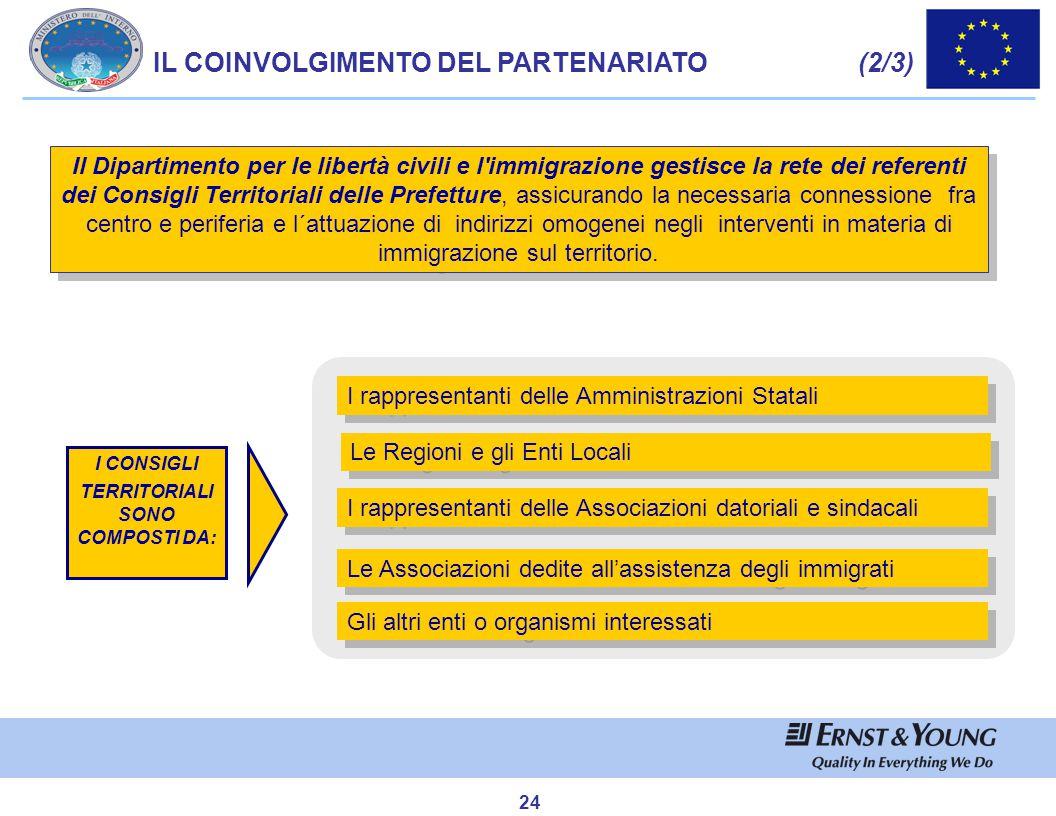 24 I rappresentanti delle Amministrazioni Statali Le Regioni e gli Enti Locali I rappresentanti delle Associazioni datoriali e sindacali Le Associazio